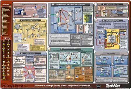 Arquitectura Exchange 2007