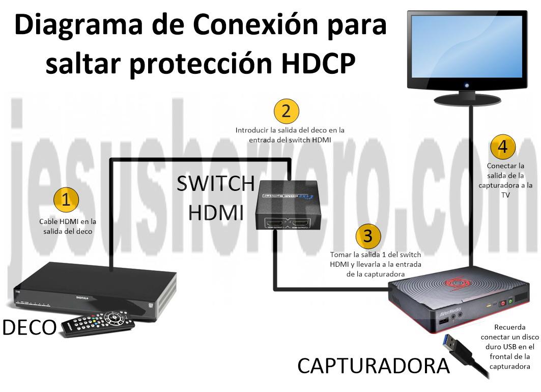Quitar protección HDCP y extraer grabaciones del iPlus-ONO
